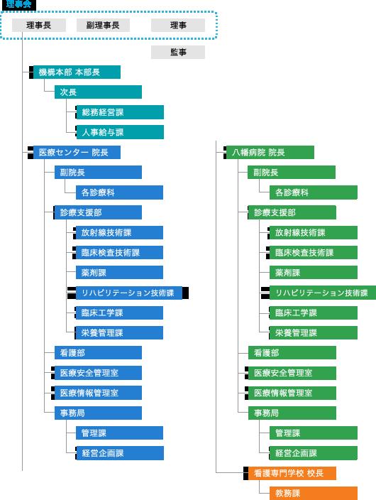 北九州市立病院機構組織図