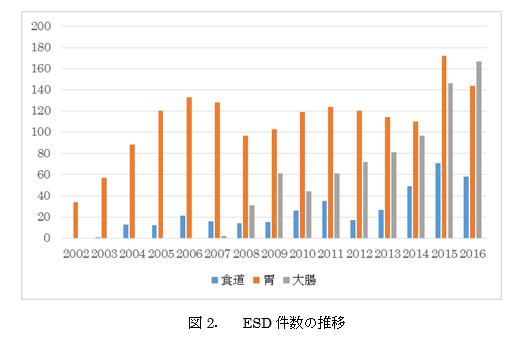 図2 ESD件数の推移