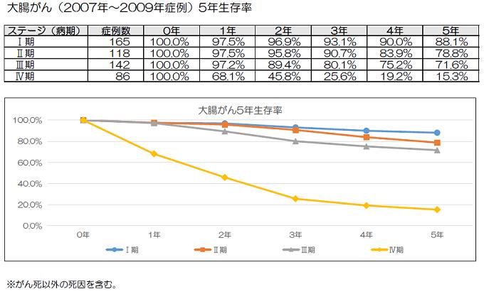 大腸がん(2007年~2009年症例) 5年生存率