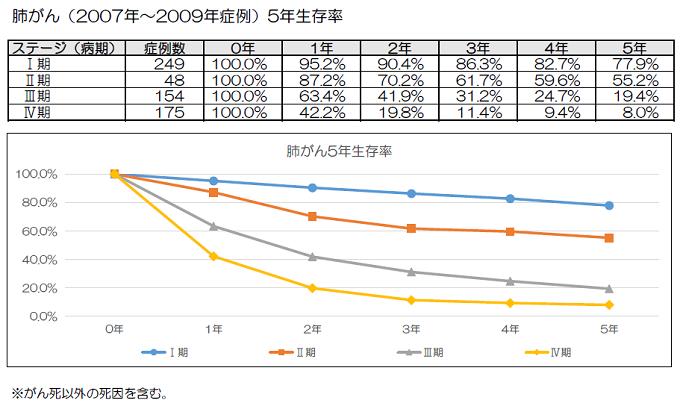 肺がん(2007年~2009年症例) 5年生存率