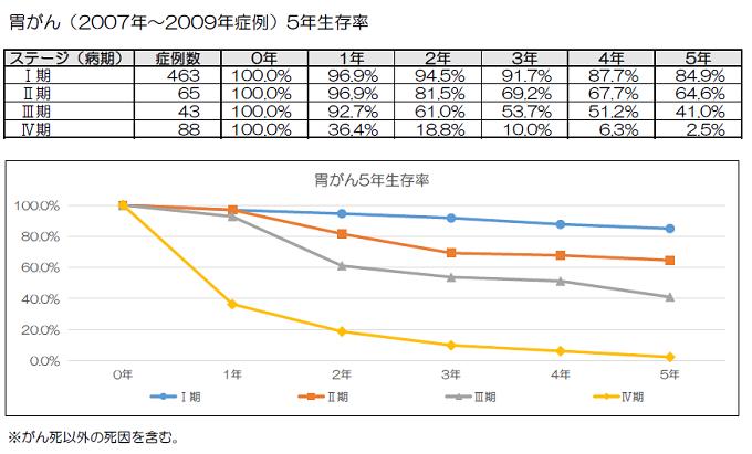 胃がん(2007年~2009年症例) 5年生存率