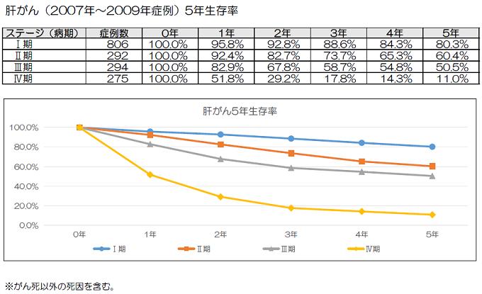 肝がん(2007年~2009年症例) 5年生存率