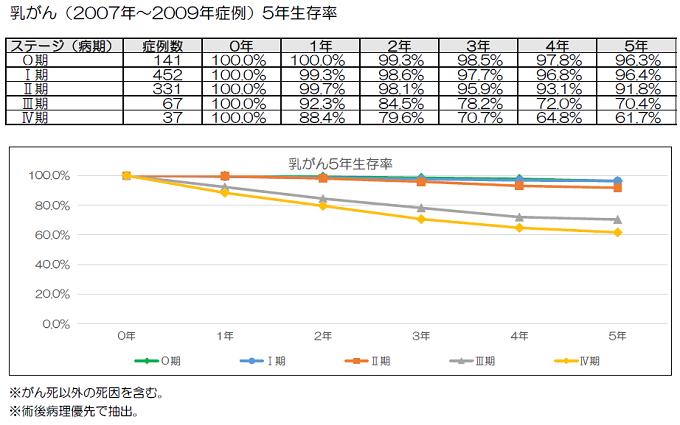 乳がん(2007年~2009年症例) 5年生存率