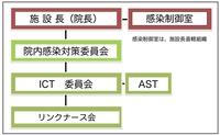 感染制御室HP組織.jpg